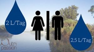 Wasser Empfehlung für Mann und Frau