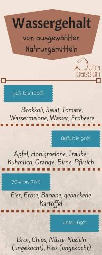 Wassergehalt von ausgewählten Nahrungsmitteln