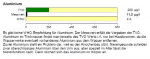 Beispiel für die Darstellung des Analyseergebnisses für Aluminium