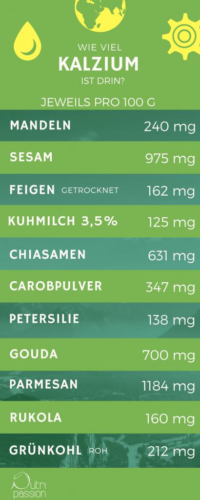 kalzium-lebensmittel
