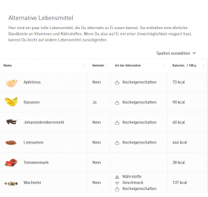 alternative lebensmittel-ei